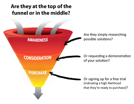 Sales and Marketing Funnel
